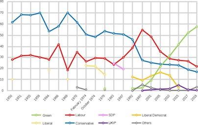 Chart showing general election vote share by party in Brighton Pavillion constituency (or its historical predecessors) from 1950 to 2019.
